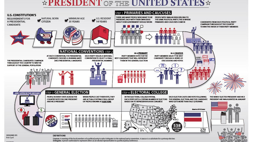 presidential election process steps